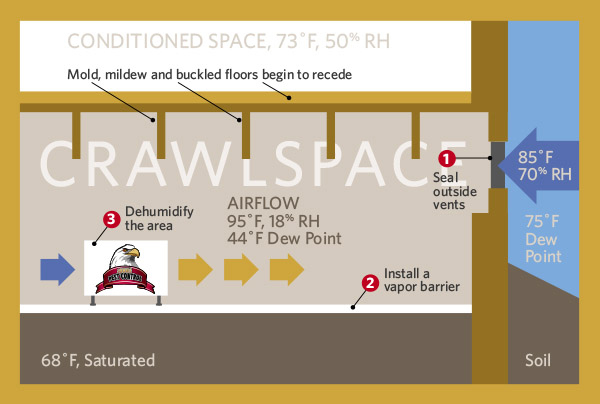 Proactive dehumidification of a sealed crawl space is the only way to maintain a moisture-controlled environment and ensure desired humidity levels are present.